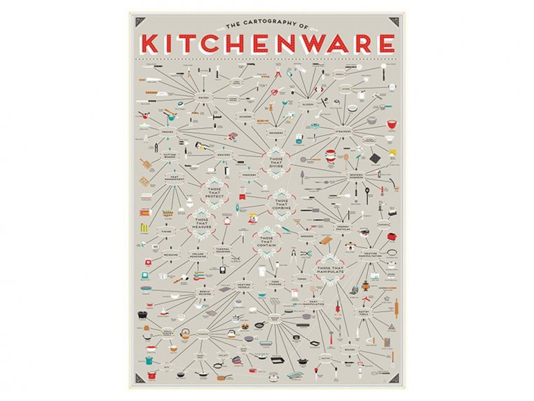 The Cartography of Kitchenware by Pop Chart Lab - 1
