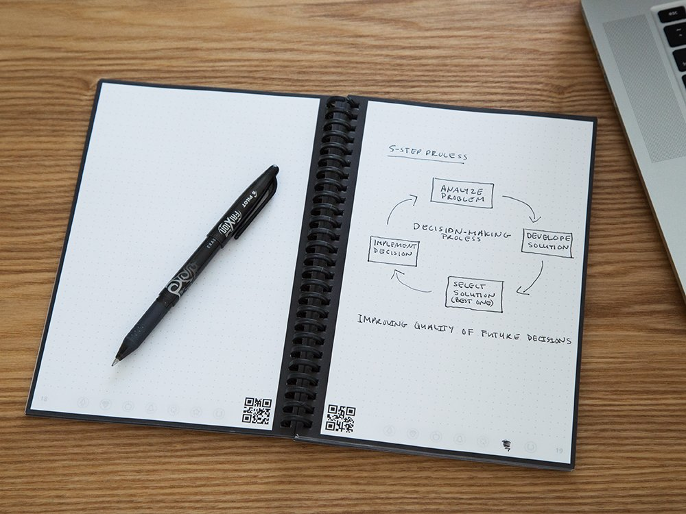 Reusable Cloud Synced Notebook